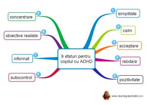 mindmap 9 sfaturi pentru copilul cu ADHD